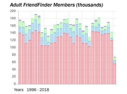 Adult FriendFinder Members Graph